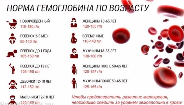 Низкий гемоглобин у грудничка и ребенка от 1 года – признаки, питание, продукты