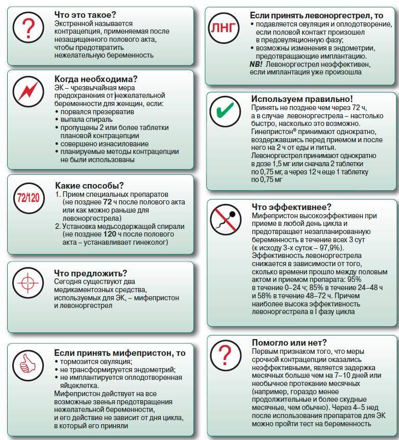 20 способов защиты от беременности для женщин