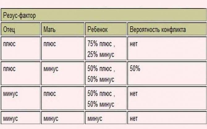 Совместимость групп крови для зачатия ребенка – таблица, признаки несовместимости партнеров, анализы и влияние резус-фактора