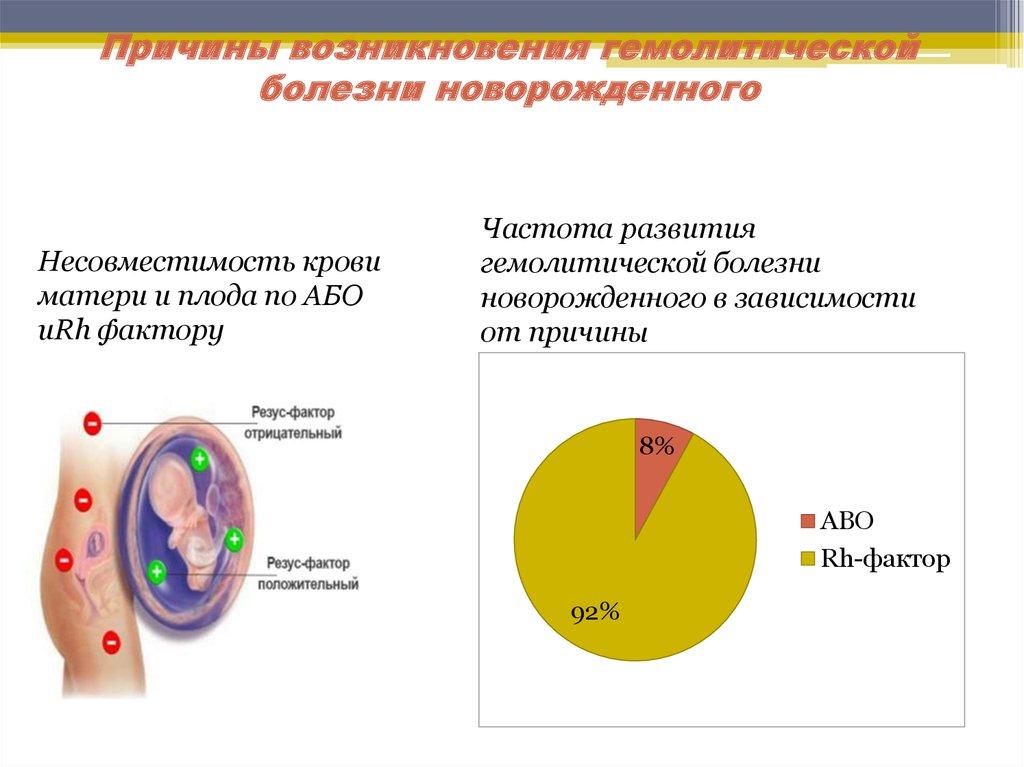 Как лечится гемолитическая болезнь новорожденных (плода) по группе крови и последствия для ребенка