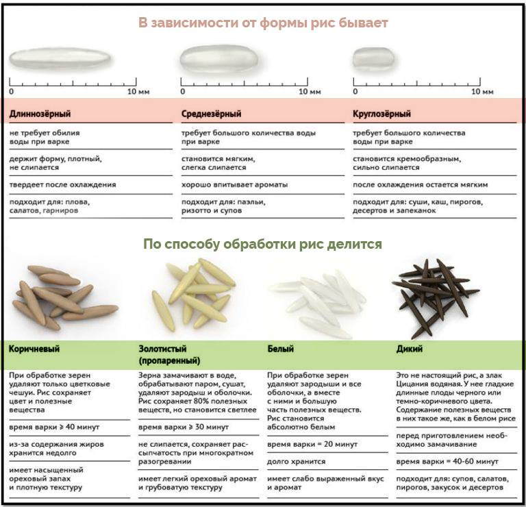 Рисовый отвар для грудничка: польза и рецепты