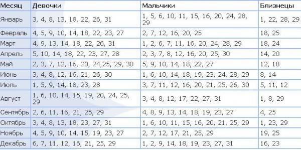 Можно ли забеременеть в 49 лет естественным путем? - cureprostate.ru