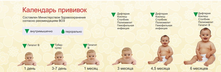 Акдс график прививок