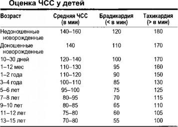 Нормальный пульс у ребенка: таблица по возрастам.