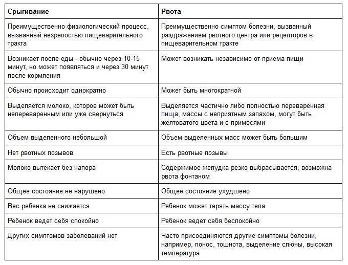 Обильное срыгивание у грудничков: причины, лечение и отличие от рвоты