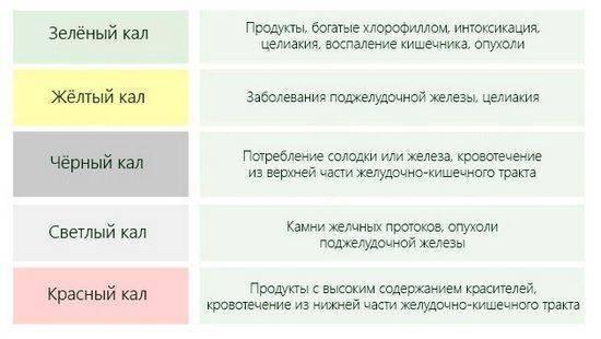 Черный кал при беременности: причины темного кала у беременной - kardiobit.ru
