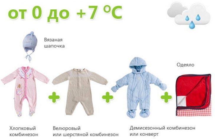 Одеваем новорожденного осенью