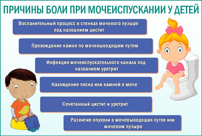 Цистит у детей, девочек: симптомы и лечение, признаки, чем лечить в домашних условиях, детские лекарства и препараты, причины хронической и острой форм