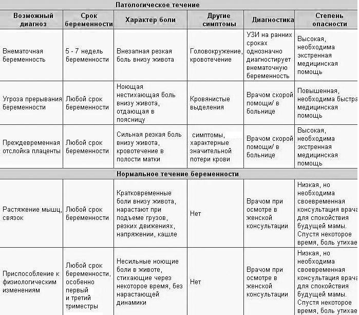 Боли внизу живота при беременности, виды болей живота при беременности / mama66.ru
