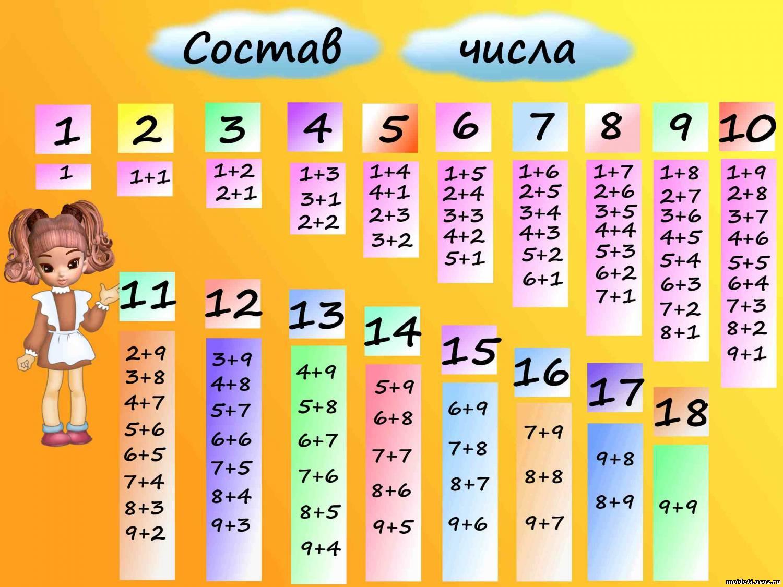Как научить ребенка считать в уме до 10 и решать примеры