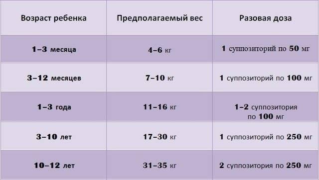 Свечи от температуры для грудничков: жаропонижающие средства для новорожденных и детей до года