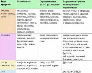 Диета при крапивнице: список продуктов и меню для детей и взрослых