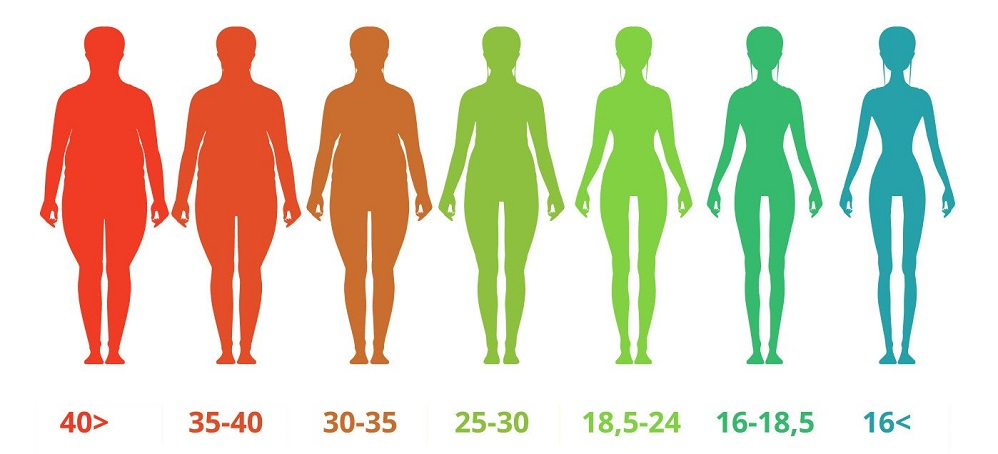 Ожирение у подростка