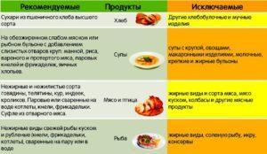 Продукты вызывающие диарею у детей