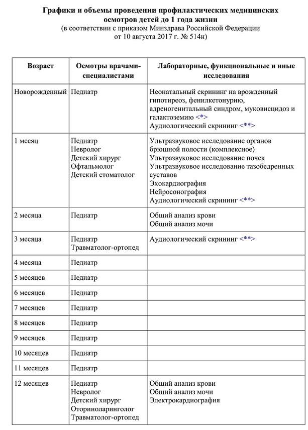 Плановый осмотр ребенка до года – таблица графика врачей | полезные материалы