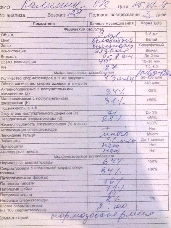 Кровь в сперме : причины и лечение | компетентно о здоровье на ilive