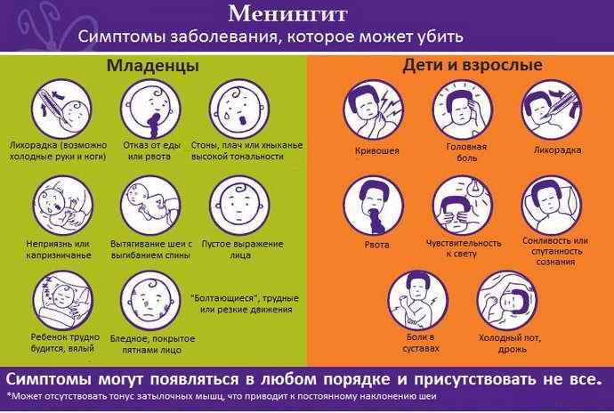 Симптомы и последствия серозного менингита, вызванного вирусами, бактериями, простейшими
