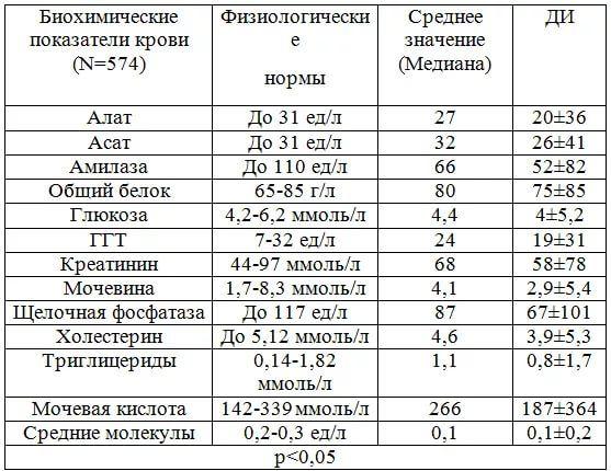 Биохимический анализ крови норма для ребенка 5 лет