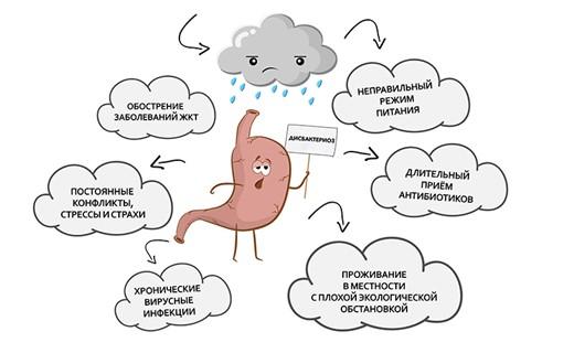 Дисбактериоз кишечника грудничка симптомы лечение