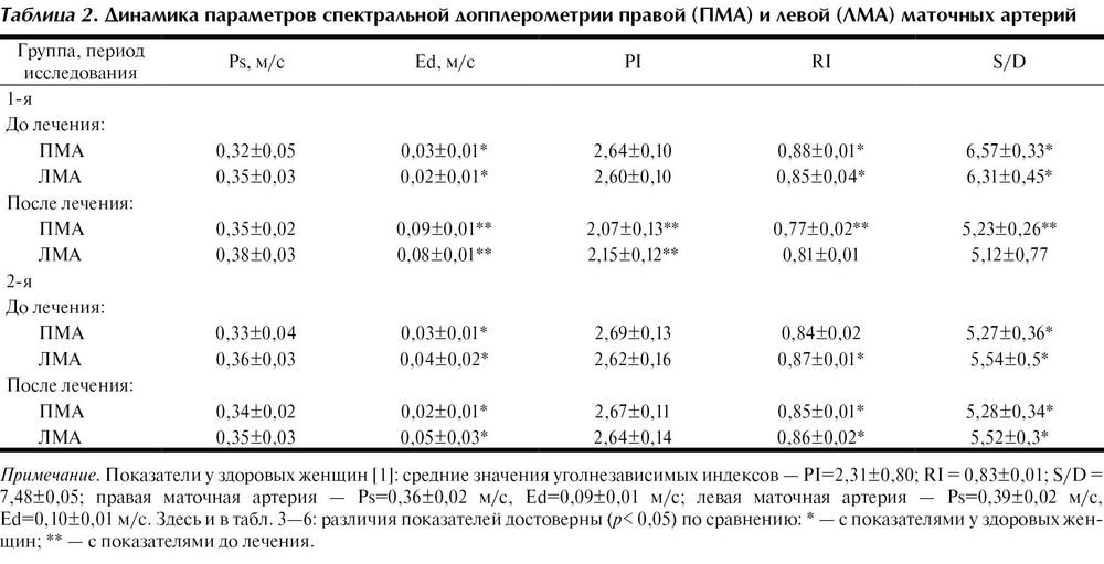 Допплерометрия маточно плацентарного кровотока (дпм)