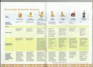 Второй месяц жизни новорожденного ребенка - развитие младенца в 2 месяца