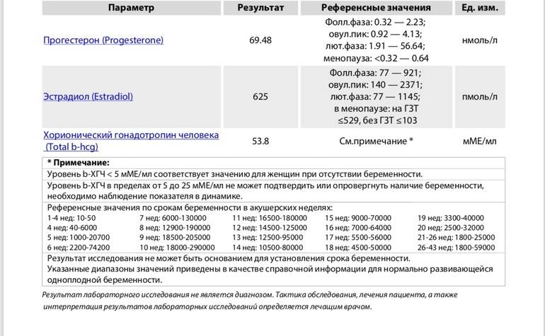 Эстрадиол и прогестерон при эко после переноса эмбрионов: норма по неделям, соотношение