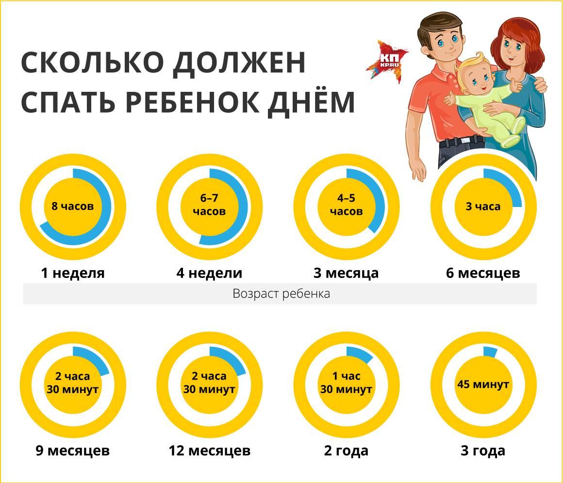 Режим дня новорожденного (первый месяц) и ребёнка в 1 месяц: сколько он должен спать и бодрствовать и прочие вопросы + фото и видео