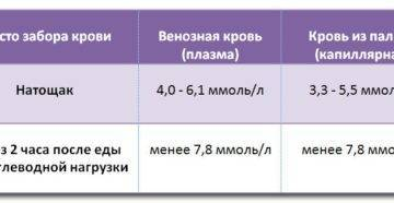 Норма сахара в крови при беременности