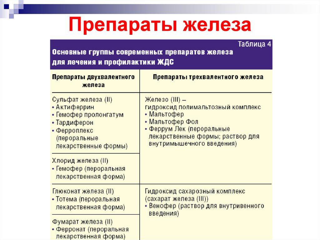 Анемия у детей. причины, симптомы, диагностика и лечение патологии
