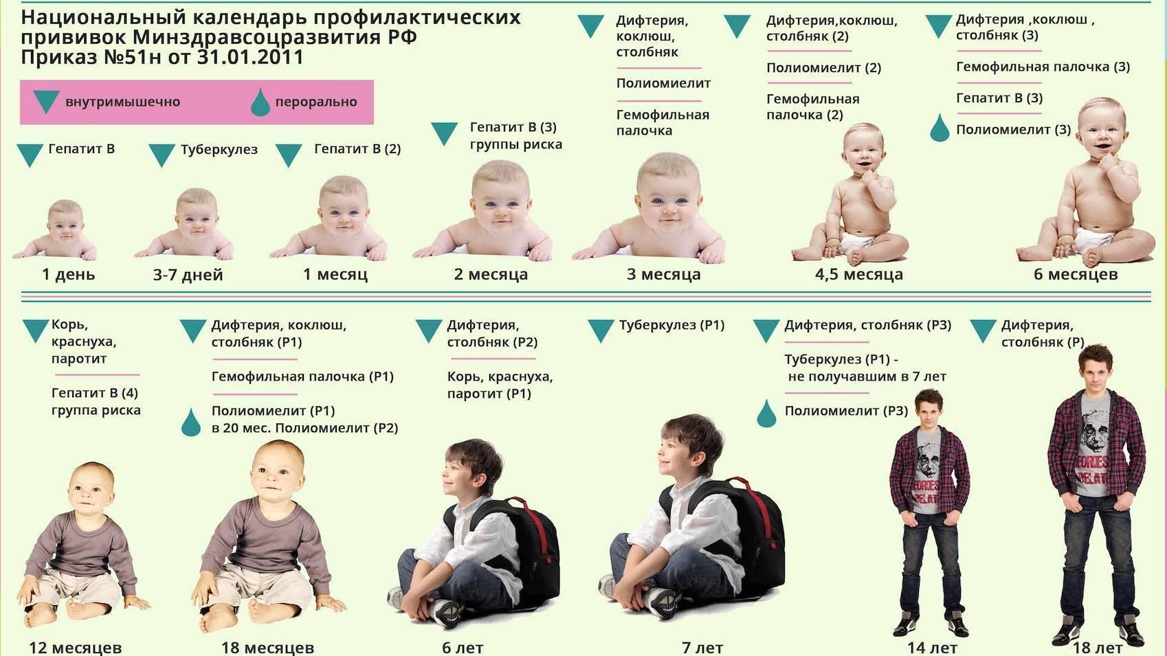 Можно ли делать прививку при насморке ребенку и через сколько после орви можно проводить вакцинацию