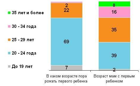 Оптимальный возраст у женщин и мужчин для рождения ребенка