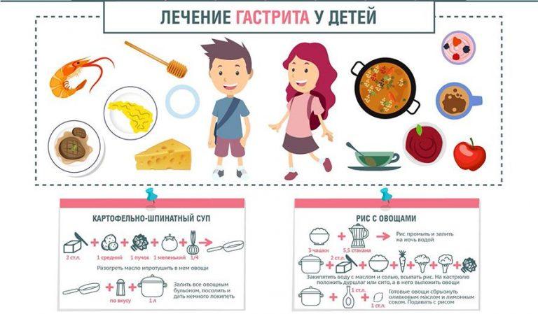 Лечение гастрита у детей и 5 правил организации питания ребёнка с гастритом