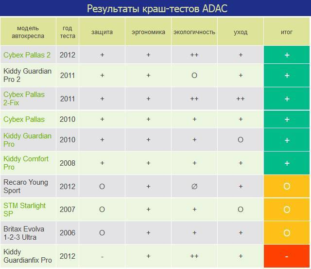 Топ 45 самых безопасных автокресел по результатам краш-тестов adac 2020