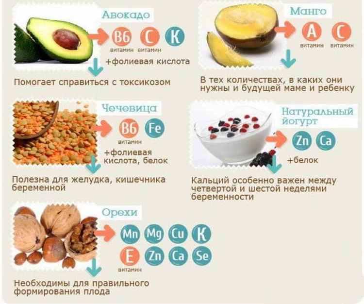 Какую выбрать диету для снижения веса при беременности?