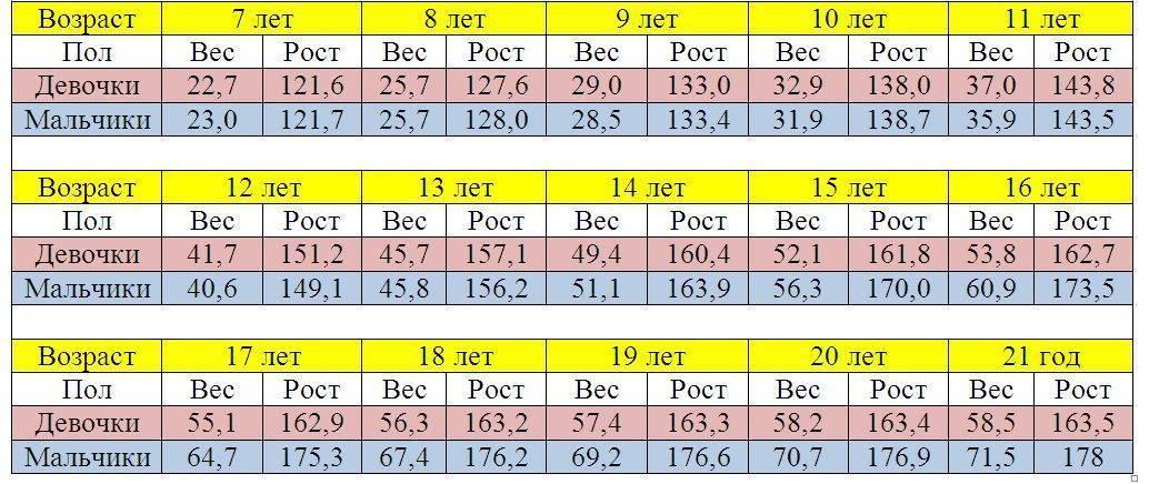 Таблицы роста и веса детей до 10 лет