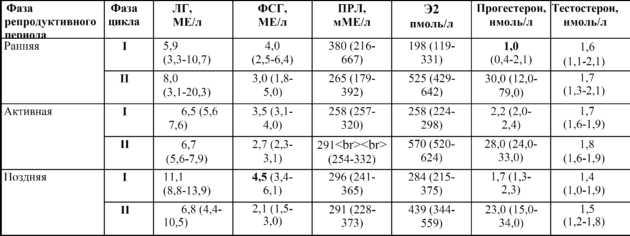 Функции мономерного пролактина в организме женщины и его регуляция