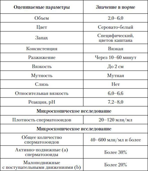 Плохая спермограмма: причины, методы лечения, последствия - cureprostate.ru