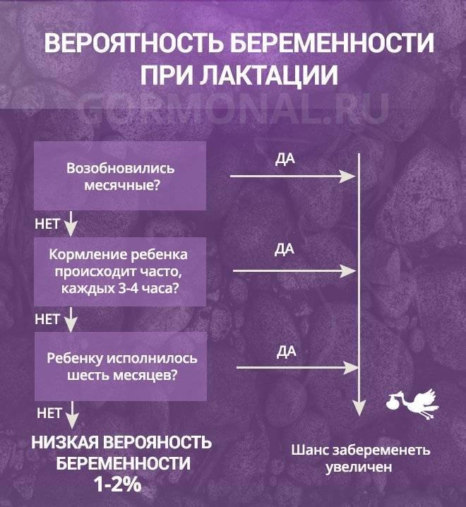 Физиологические особенности или лактационная аменорея