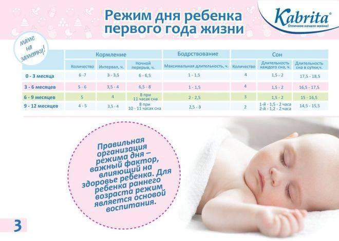 Какой должен быть распорядок дня у ребенка в 14 месяцев