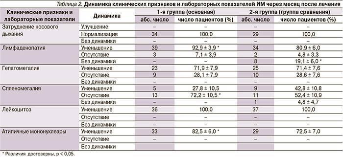 Показатели анализа крови при мононуклеозе у детей