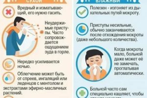 Ночной кашель у взрослого: причины, опасность, лечение