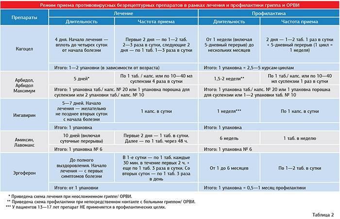 Орви у детей : причины, симптомы и лечение | компетентно о здоровье на ilive