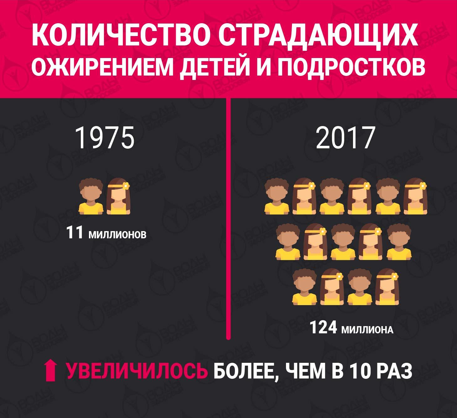 Ожирение у детей. возрастные этапы развития. 7 – 12 (- 14 лет).