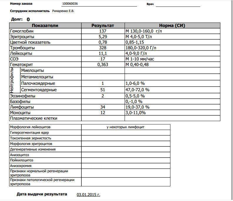 Расшифровка анализа крови на мононуклеоз у детей расшифровка