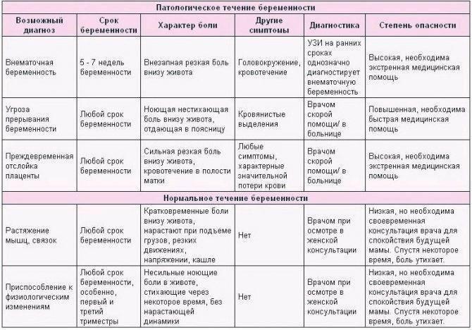 Болит живот после родов: возможные причины и лечение / mama66.ru