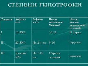 Гипотрофия (хронический недобор веса) у детей