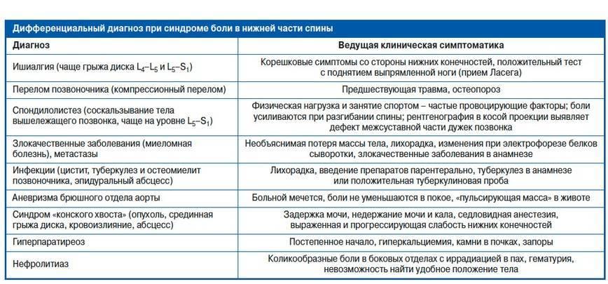 Гипотрофия | симптомы | диагностика | лечение - docdoc.ru