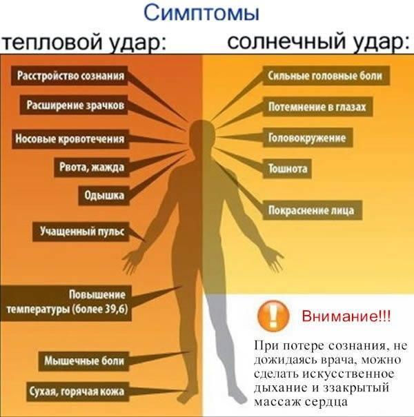 Аллергия на солнце у детей: симптомы и лечение