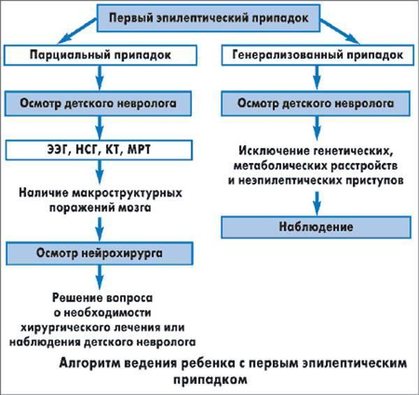 Причины эпилепсии у подростков