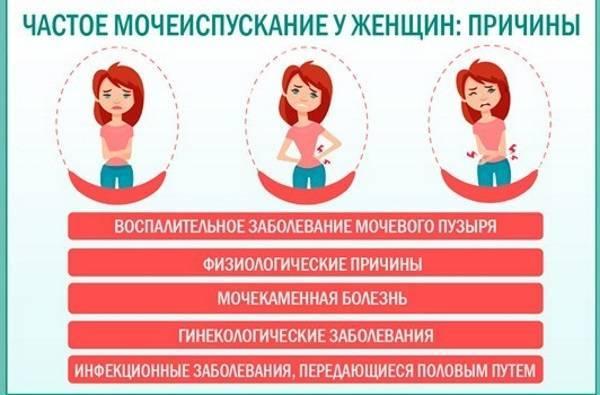 Характеристика заболеваний, сопровождающихся болью при мочеиспускании